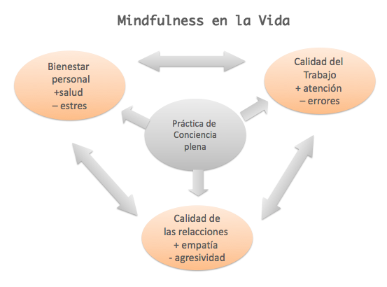 mindfulness paula butragueño mbsr